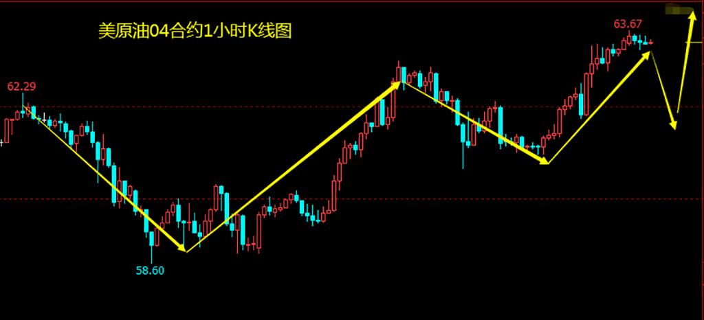 2月25日:油价再起涨势日内逢低做多