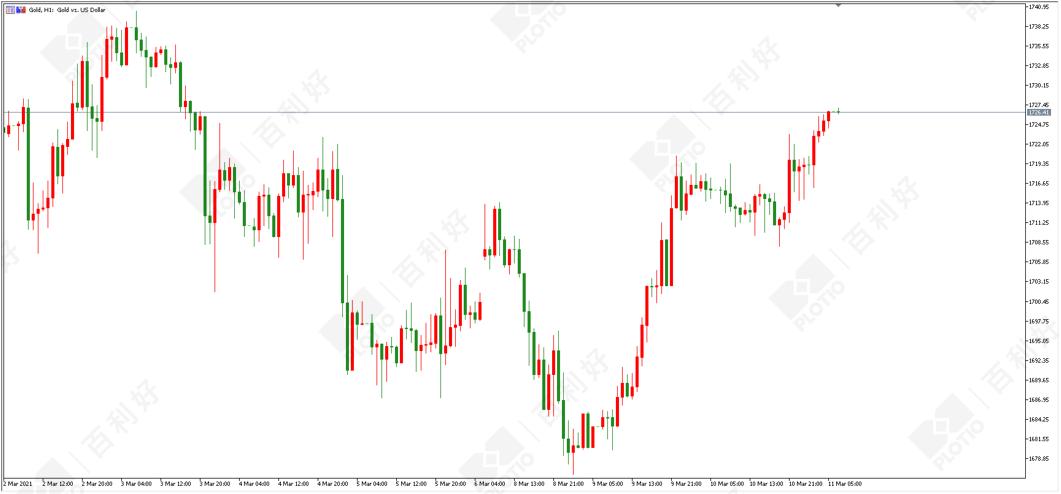 百利好黄金交易平台:通胀或在路上黄金暂获喘息