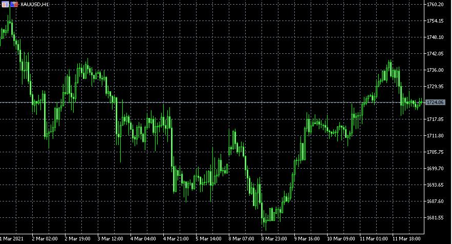 联盛贵金属:美元跌至一周低位,黄金下滑