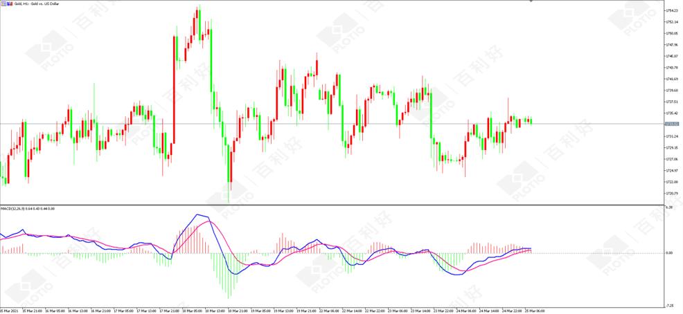 百利好策略:美联储忽略通胀上升金价维持区间震荡