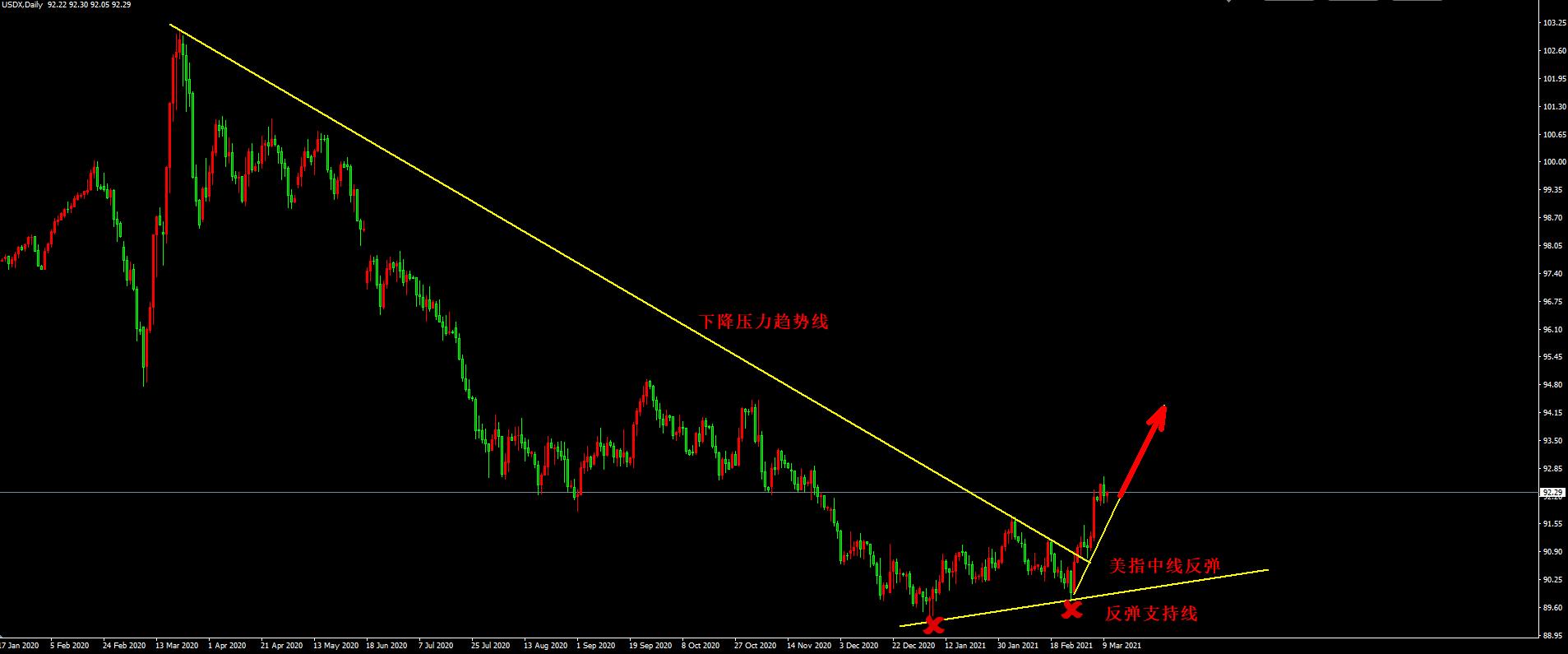 万洲金业:黄金继续下跌考验前低,静待4月开始