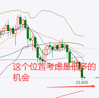 万洲金业:白银跟随黄金下跌,黄金止跌才有白银机会