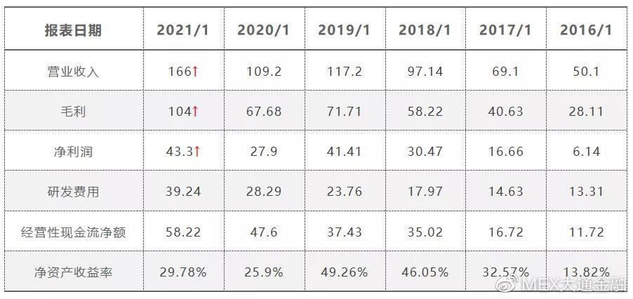 大通金融港美股:财报季来临美股高位整理,英伟达大涨5.62%