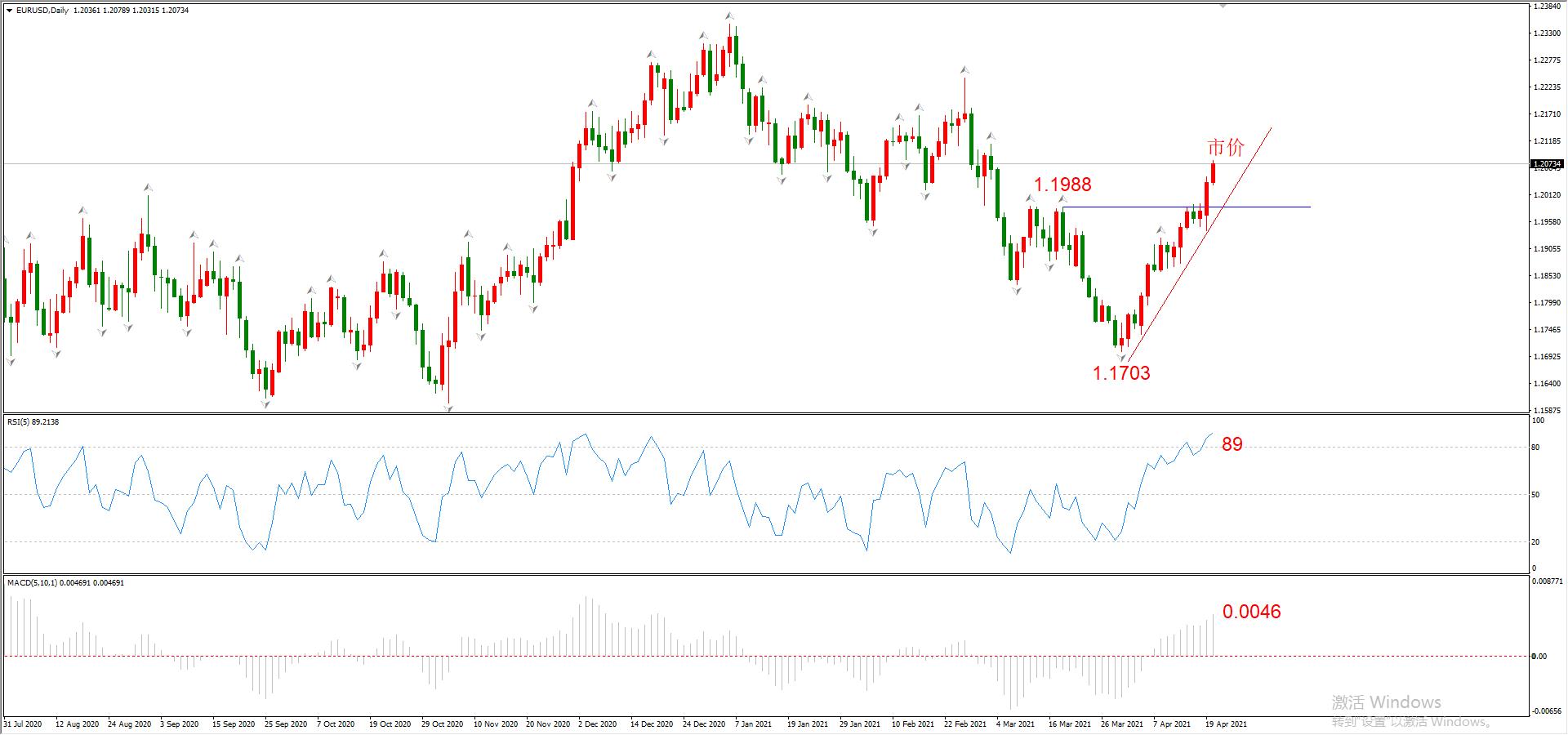 ATFX:EURUSD连涨三周,预示着美联储将进一步宽松?