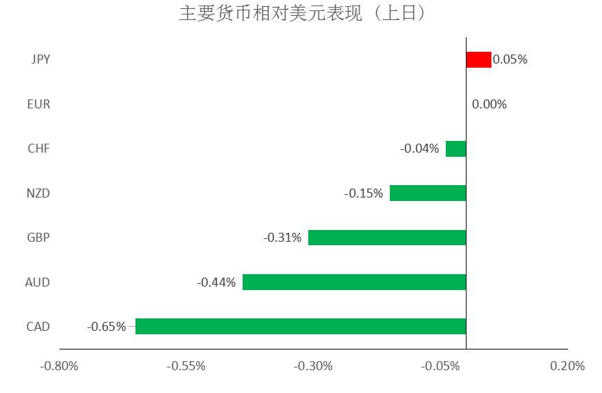大通金融MEX快讯:短线美元指数承压,但仍有技术性反弹需求