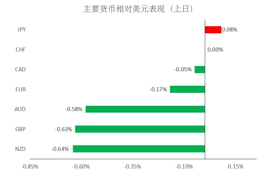 大通金融快讯:美债收益率施压美元,极短线上仍有技术性反弹