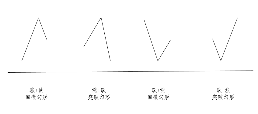 ATFX外汇科普:结构化分析工具——勾形理论