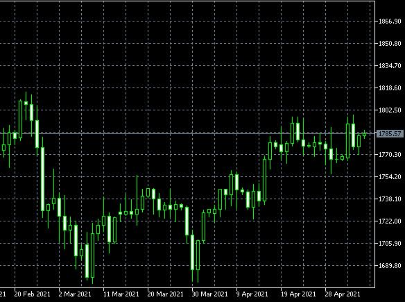 联盛贵金属:美联储淡化通胀风险,黄金触及1770关口后回升达
