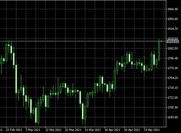 联盛贵金属:美元指数走势分析:短线受挫,但中线涨势仍可期