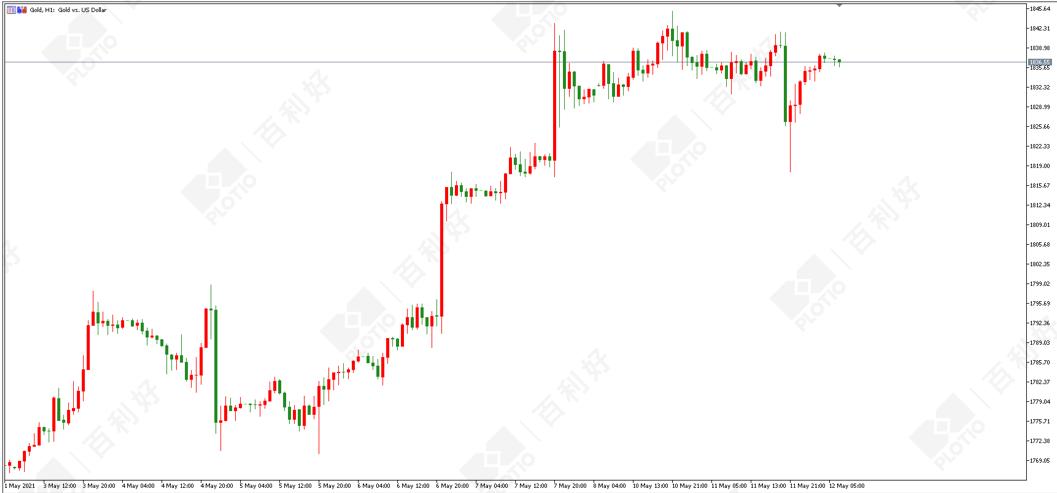 百利好策略:美元超跌反弹黄金顺势调整