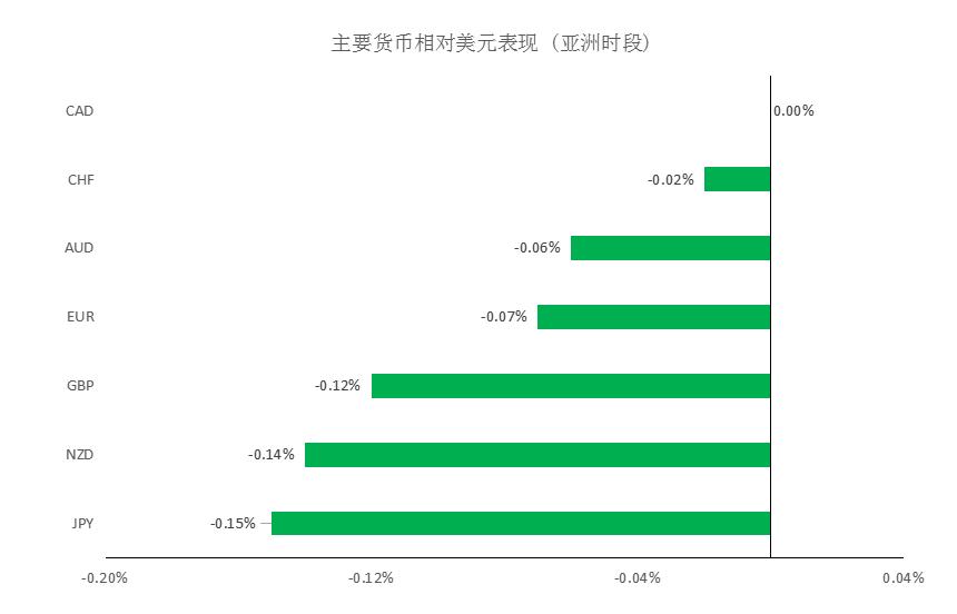 MultiBank:大通晚报|美元企稳回升,非美货币多头可考