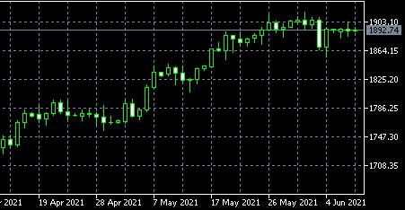 联盛贵金属:国际金价短线上看1913美元