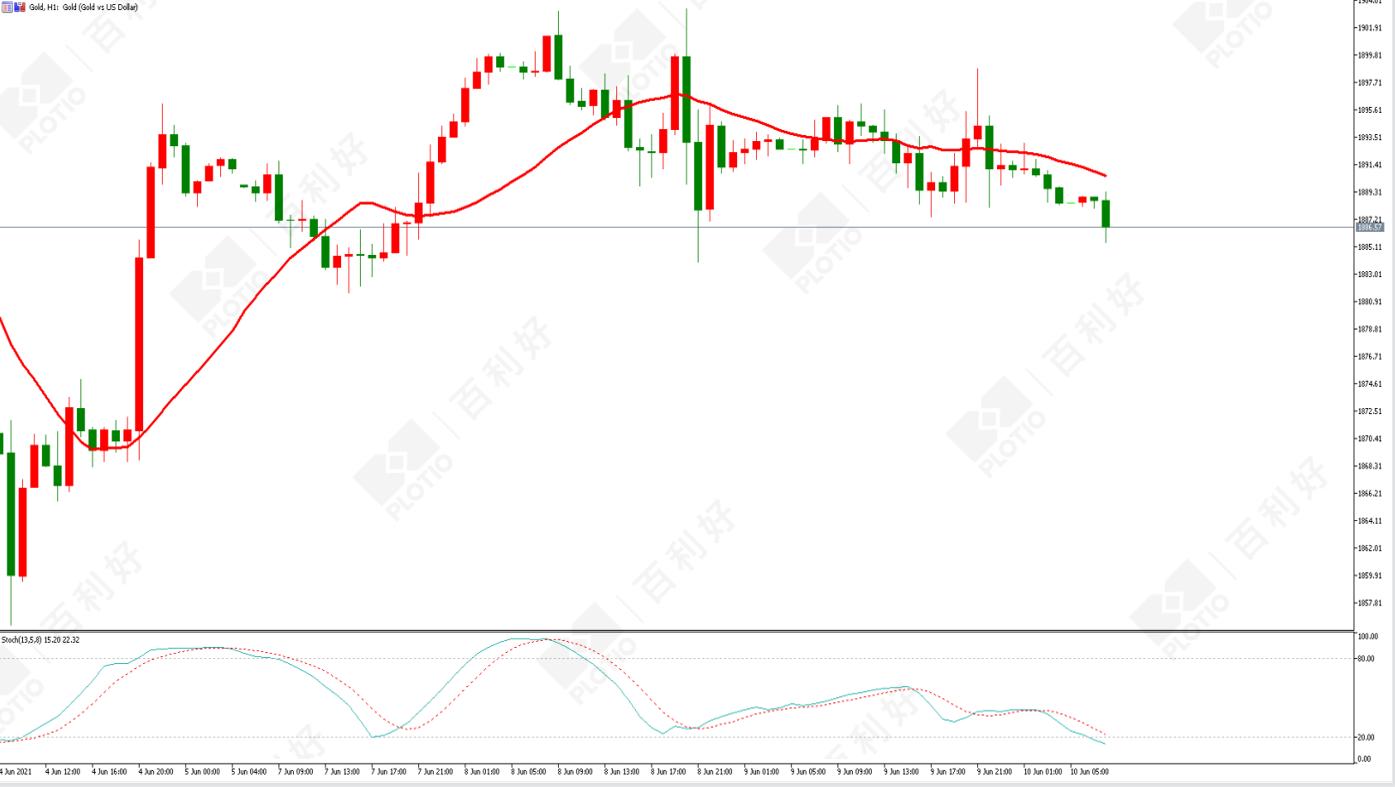 百利好:美元指数触底反弹金价面临下行压力