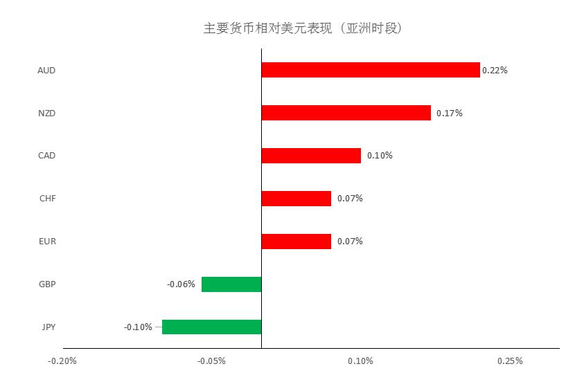 MultiBank大通:美债收益率下滑,商品货币可兑部分利润