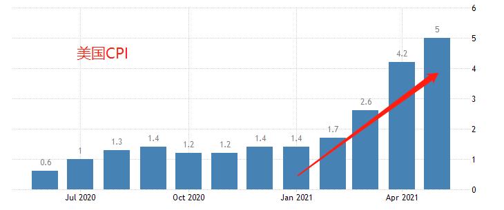 ATFX汇评:美联储利率决议周四来袭,关注高通胀的官方解读