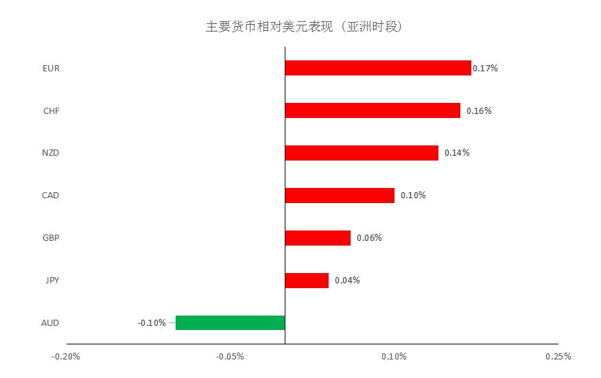 MultiBank大通:美元指数小幅回落,非美货币上涨有限