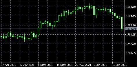 联盛贵金属;国际金价冲高回落,美指续创近两个月新高,白宫不惧