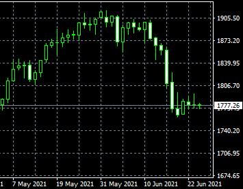 联盛贵金属:国际金价跌势受限,FED表态矛盾重重;拜登谋划新
