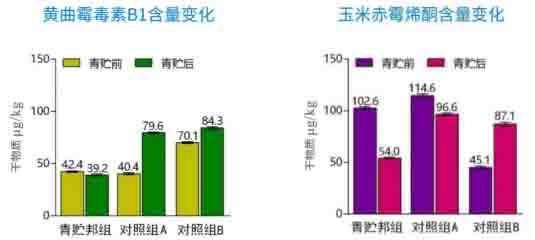 """《【金牛3平台网址】科拓生物""""粮改饲""""科技新突破青贮邦或成主角》"""