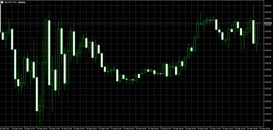 联盛贵金属:美元与美债收益率联手飙升!金价跌跌不休剑指170