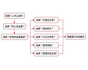 中国工商银行黄金递延业务(黄金T+D)介绍